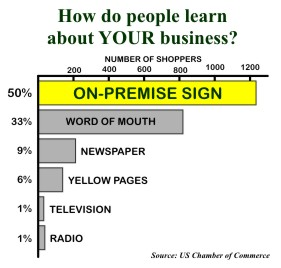 Signage helps new businesses get customers!